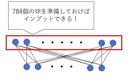ニューラルネットワークの入力層のイメージ図