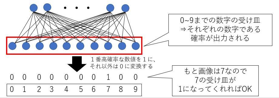 ニューラルネットワークの出力層のイメージ図