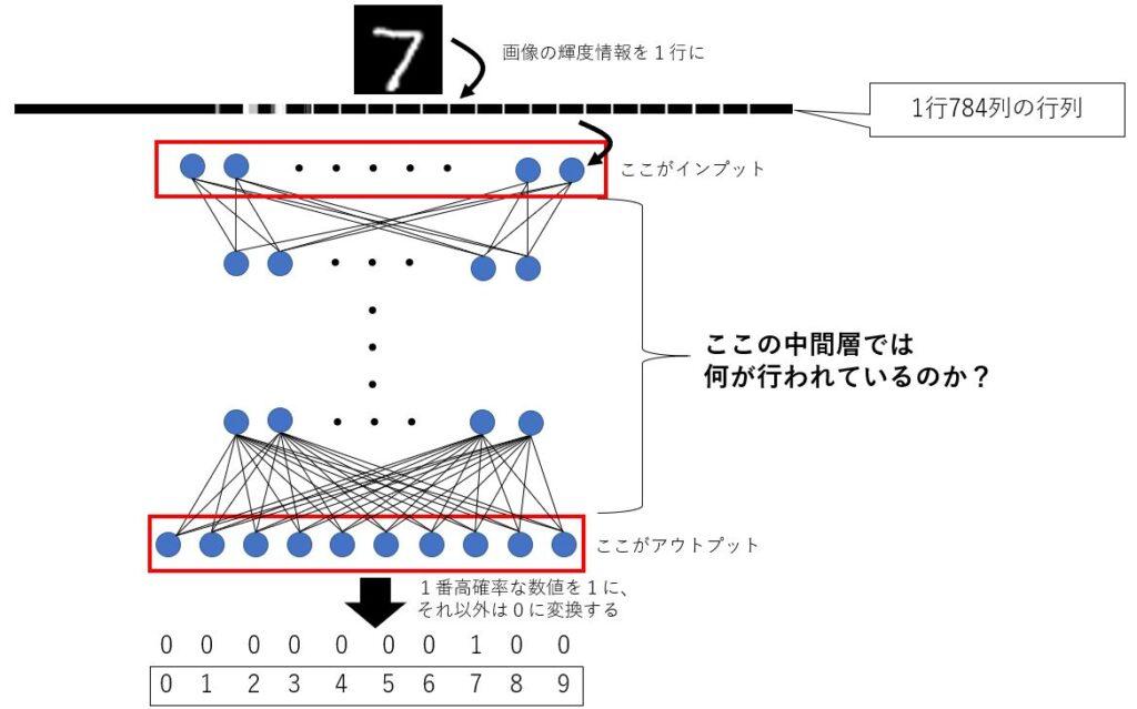 ニューラルネットワークの全体イメージ図
