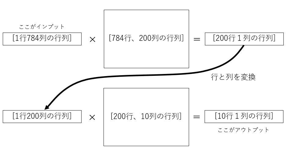ニューラルネットワークの内部計算のイメージ図