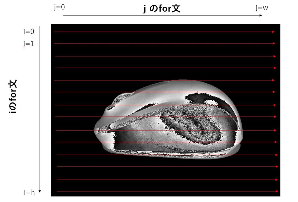 画像の輝度値をテキスト出力する際の処理フローイメージ