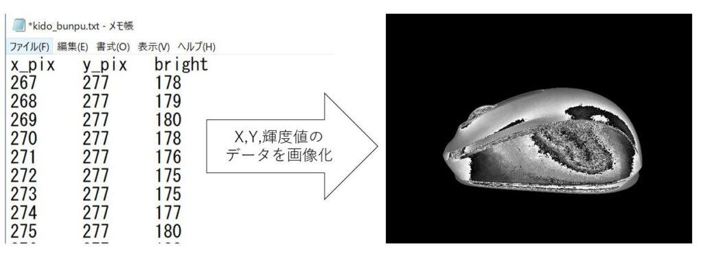 pythonでテキストデータから画像を作成するという作業概要