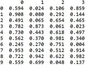 複数のヘッダーを持つcsvファイルをpandasで読み込んだ結果