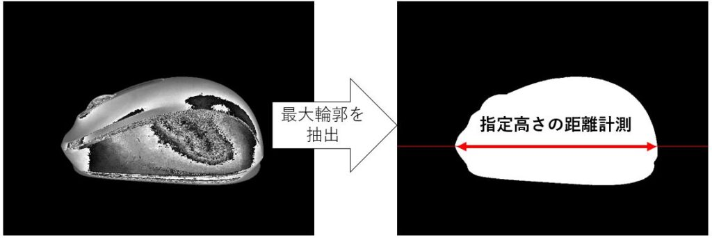 画像内物体の指定高さにおける長さを計測するという概要説明