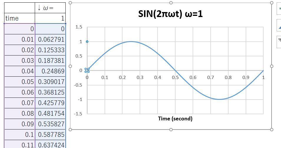 SIN(2πωt)の出力結果