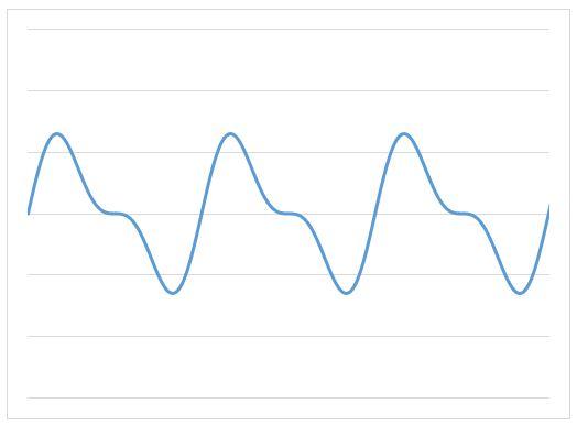 2SIN(θ)+SIN(2θ)の合成波