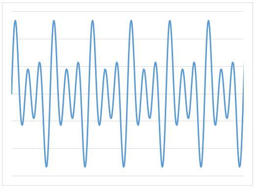 2SIN(2θ)+SIN(θ)+3SIN(3θ)の合成波
