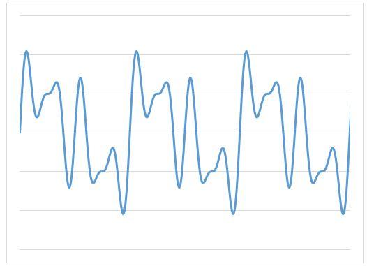 2SIN(4θ)+SIN(2θ)+SIN(6θ)+2SIN(θ)の合成波