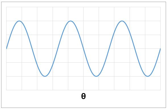 SIN(θ)の波形