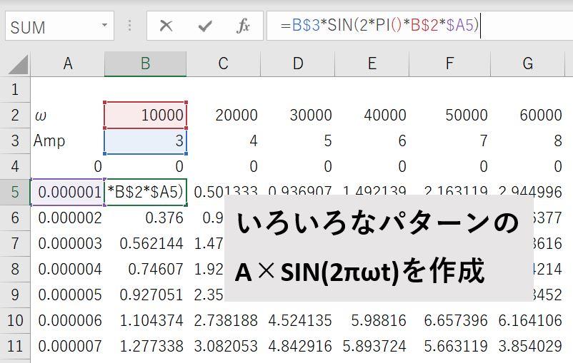 複数のSIN(2πωt)の合成波を作成する方法