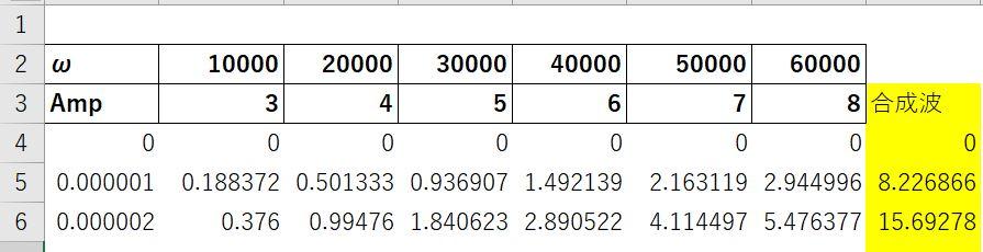 合成波を作成したときのデータと比較